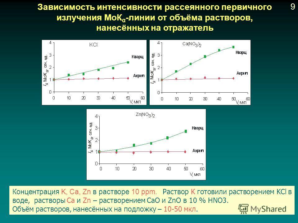 Зависимость интенсивности рассеянного первичного излучения МоК α -линии от объёма растворов, нанесённых на отражатель Концентрация K, Ca, Zn в растворе 10 ppm. Раствор К готовили растворением KCl в воде, растворы Са и Zn – растворением CaО и ZnO в 10