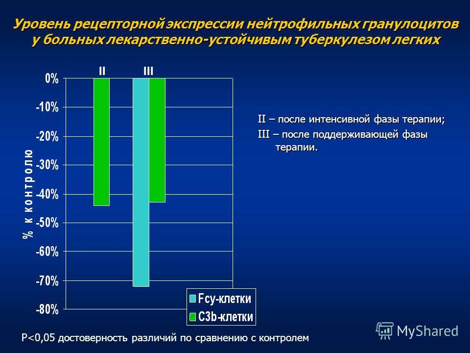 Уровень рецепторной экспрессии нейтрофильных гранулоцитов у больных лекарственно-устойчивым туберкулезом легких II – после интенсивной фазы терапии; III – после поддерживающей фазы терапии. IIIII P