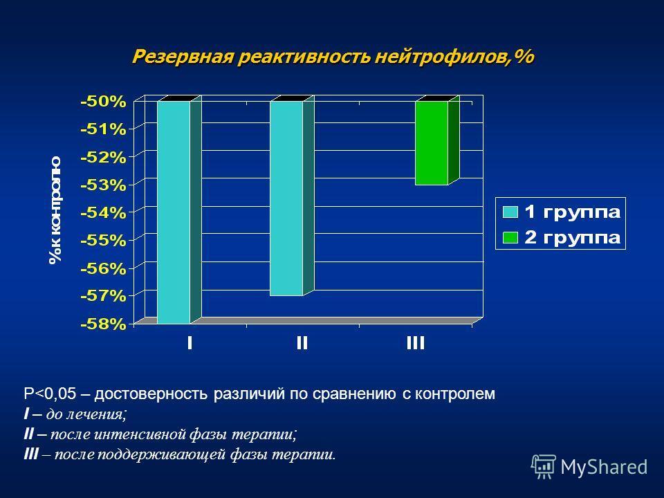 Резервная реактивность нейтрофилов,% Р
