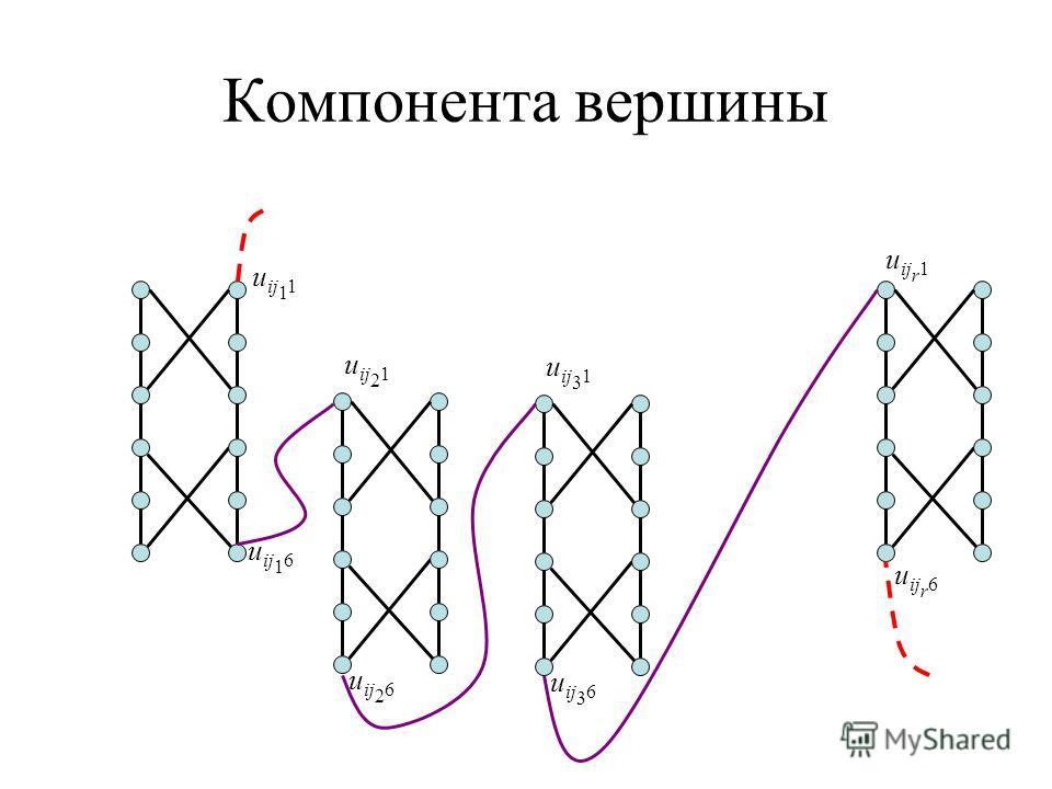 Компонента вершины u ij 1 1 u ij 1 6 u ij 2 1 u ij 2 6 u ij r 1 u ij r 6 u ij 3 1 u ij 3 6