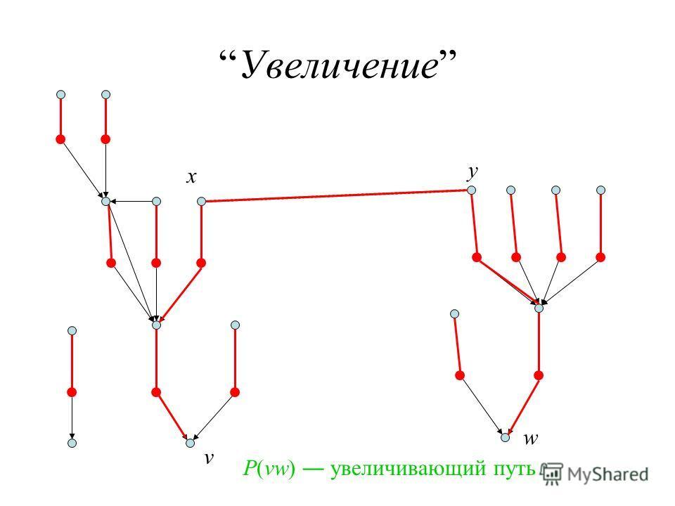 Увеличение x y w P(vw) увеличивающий путь v
