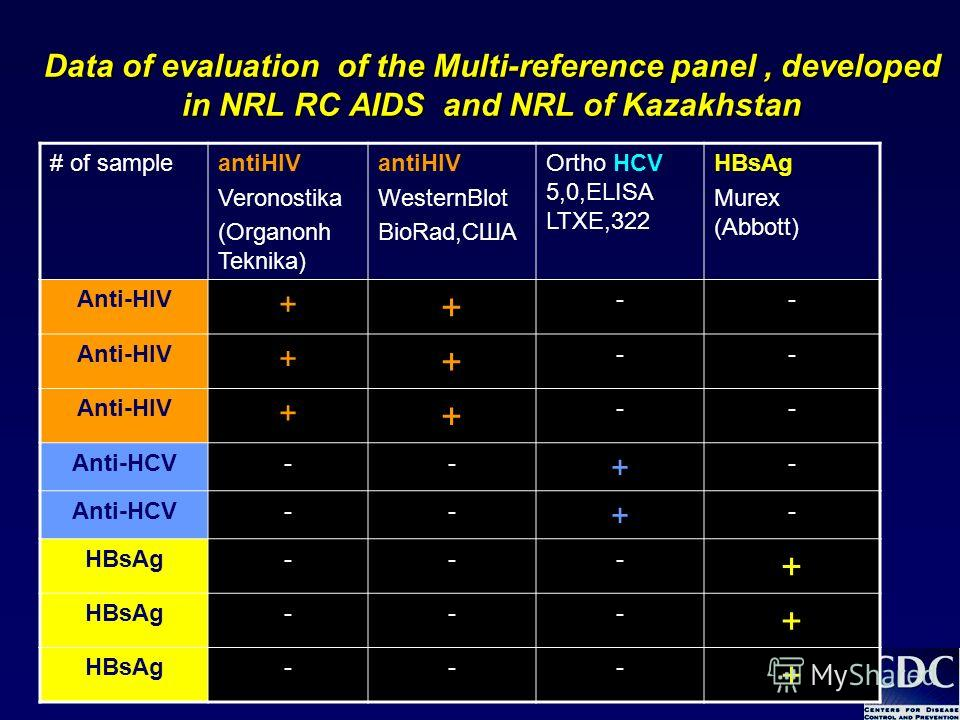 16 Data of evaluation of the Multi-reference panel, developed in NRL RC AIDS and NRL of Kazakhstan # of sampleantiHIV Veronostika (Organonh Teknika) antiHIV WesternBlot BioRad,США Ortho HCV 5,0,ELISA LTXE,322 HBsAg Murex (Abbott) Anti-HIV + + -- + +