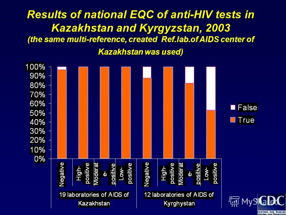 17 Results of national EQC of anti-HIV tests in Kazakhstan and Kyrgyzstan, 2003 (the same multi-reference, created Ref.lab.of AIDS center of Kazakhstan was used)