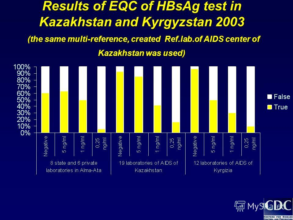19 Results of EQC of HBsAg test in Kazakhstan and Kyrgyzstan 2003 (the same multi-reference, created Ref.lab.of AIDS center of Kazakhstan was used)