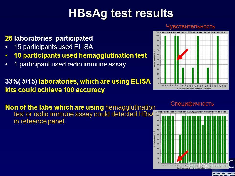 23 26 laboratories participated 15 participants used ELISA 10 participants used hemagglutination test 1 participant used radio immune assay 33%( 5/15) laboratories, which are using ELISA kits could achieve 100 accuracy Non of the labs which are using