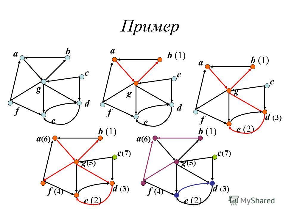 Пример a b g c d e f a b (1) g c d e f a g c d (3) e (2) f a (6) b (1) g (5) c (7) d (3) e (2) f (4) a (6) b (1) g (5) c (7) d (3) e (2) f (4)