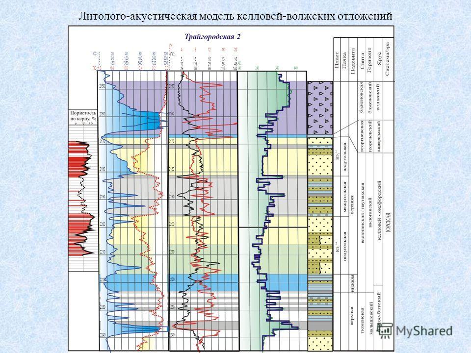Литолого-акустическая модель келловей-волжских отложений