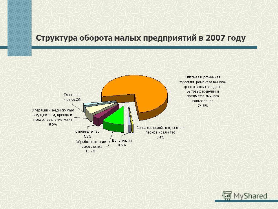 Структура оборота малых предприятий в 2007 году