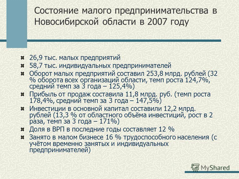 Состояние малого предпринимательства в Новосибирской области в 2007 году 26,9 тыс. малых предприятий 58,7 тыс. индивидуальных предпринимателей Оборот малых предприятий составил 253,8 млрд. рублей (32 % оборота всех организаций области, темп роста 124