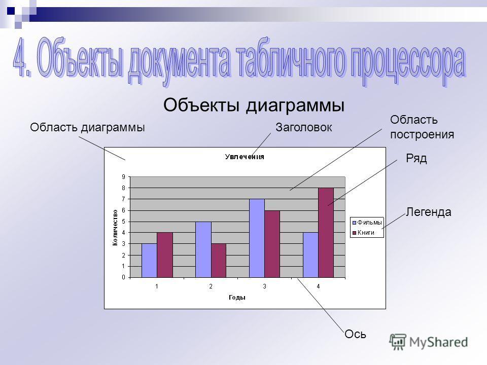 Объекты диаграммы Область диаграммыЗаголовок Область построения Ряд Легенда Ось