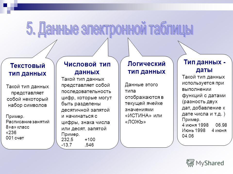 Текстовый тип данных Такой тип данных представляет собой некоторый набор символов Пример. Расписание занятий 8»а» класс «236 001 счет Числовой тип данных Такой тип данных представляет собой последовательность цифр, которые могут быть разделены десяти