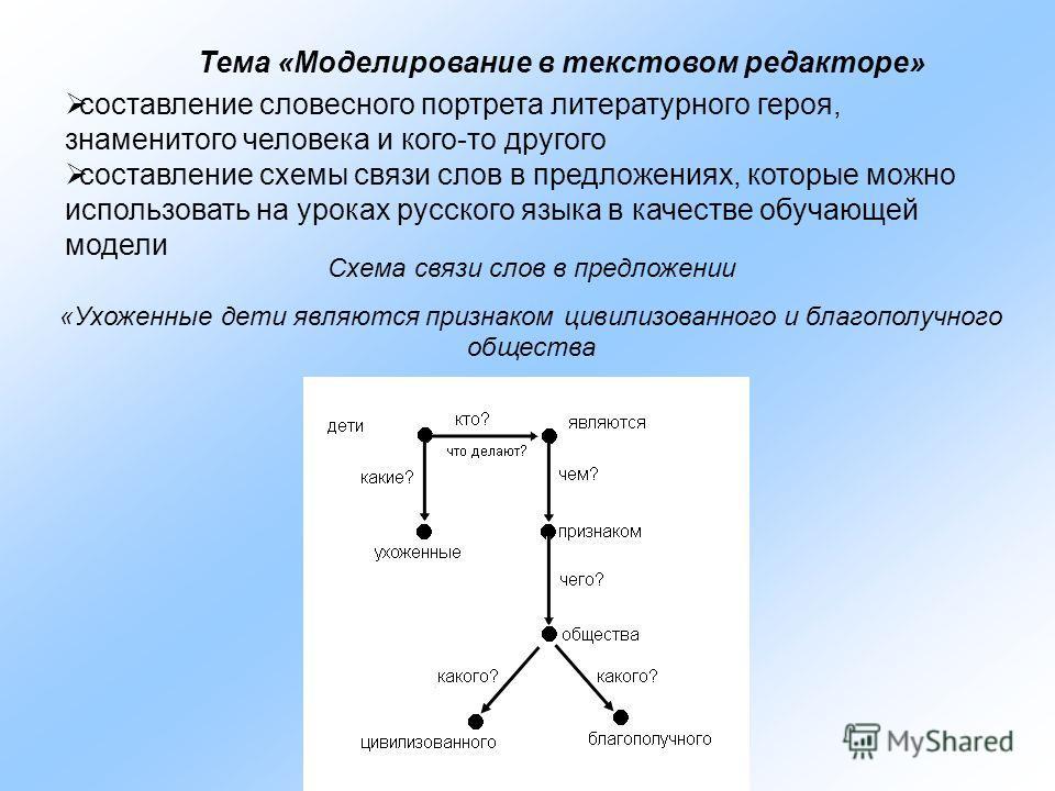 Тема «Моделирование в текстовом редакторе» составление словесного портрета литературного героя, знаменитого человека и кого-то другого составление схемы связи слов в предложениях, которые можно использовать на уроках русского языка в качестве обучающ