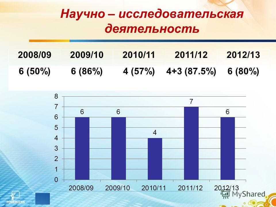 Научно – исследовательская деятельность 2008/092009/102010/112011/122012/13 6 (50%)6 (86%)4 (57%)4+3 (87.5%)6 (80%)