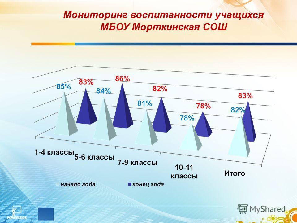 Мониторинг воспитанности учащихся МБОУ Морткинская СОШ