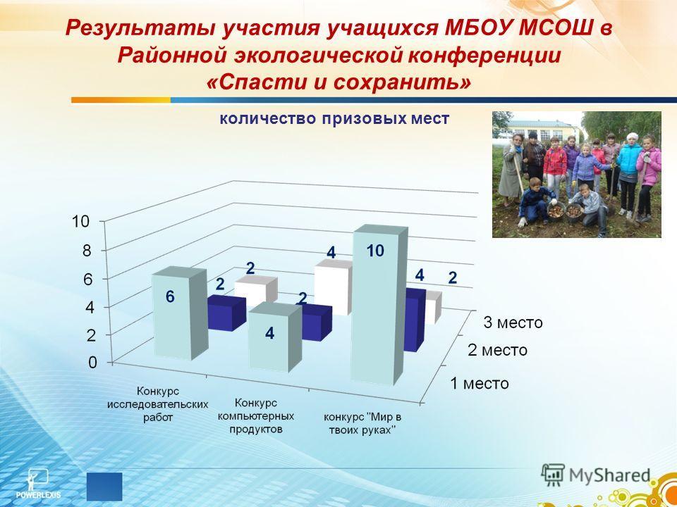 Результаты участия учащихся МБОУ МСОШ в Районной экологической конференции «Спасти и сохранить» количество призовых мест