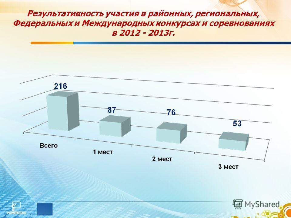 Результативность участия в районных, региональных, Федеральных и Международных конкурсах и соревнованиях в 2012 - 2013г.