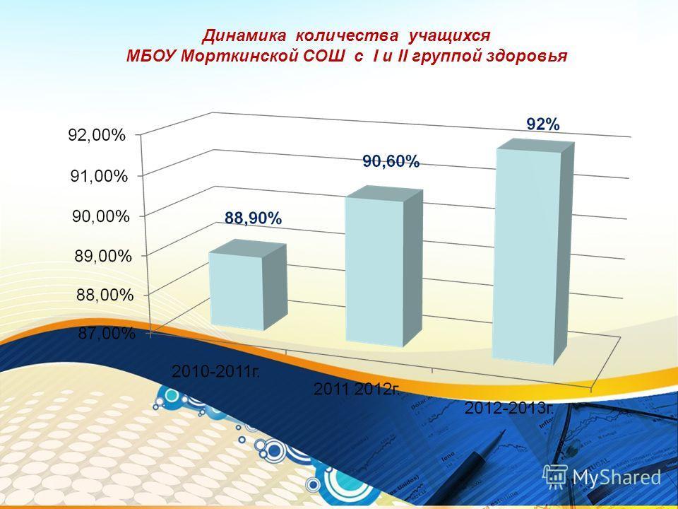 Динамика количества учащихся МБОУ Морткинской СОШ с I и II группой здоровья Г
