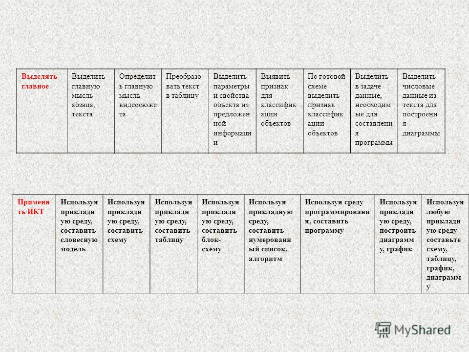 Выделять главное Выделить главную мысль абзаца, текста Определит ь главную мысль видеосюже та Преобразо вать текст в таблицу Выделить параметры и свойства объекта из предложен ной информаци и Выявить признак для классифик ации объектов По готовой схе