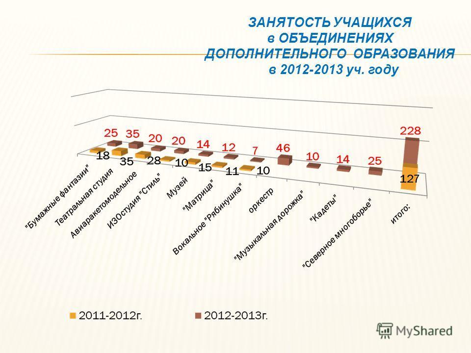 ЗАНЯТОСТЬ УЧАЩИХСЯ в ОБЪЕДИНЕНИЯХ ДОПОЛНИТЕЛЬНОГО ОБРАЗОВАНИЯ в 2012-2013 уч. году