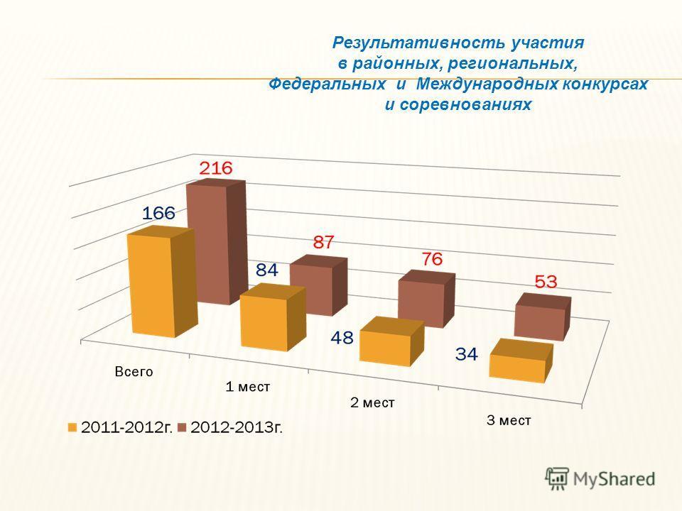 Результативность участия в районных, региональных, Федеральных и Международных конкурсах и соревнованиях