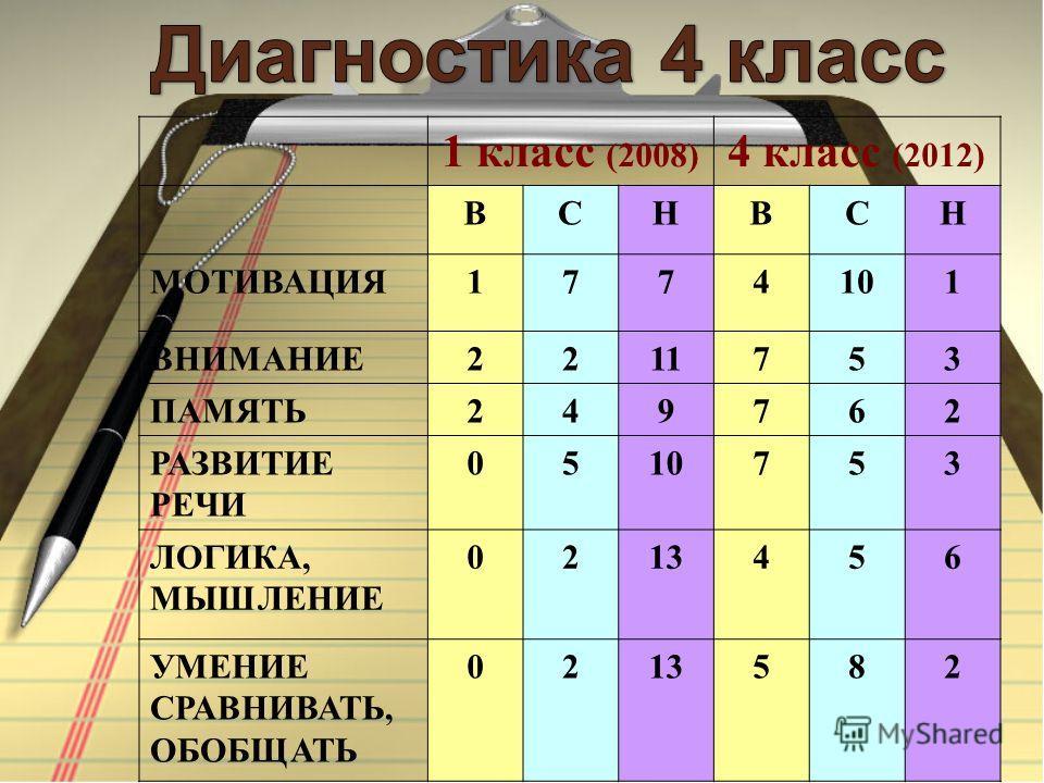 1 класс (2008) 4 класс (2012) ВСНВСН МОТИВАЦИЯ1774101 ВНИМАНИЕ2211753 ПАМЯТЬ249762 РАЗВИТИЕ РЕЧИ 0510753 ЛОГИКА, МЫШЛЕНИЕ 0213456 УМЕНИЕ СРАВНИВАТЬ, ОБОБЩАТЬ 0213582