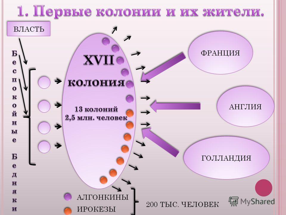 АНГЛИЯ ФРАНЦИЯ ГОЛЛАНДИЯ ВЛАСТЬ ИРОКЕЗЫ АЛГОНКИНЫ 200 ТЫС. ЧЕЛОВЕК