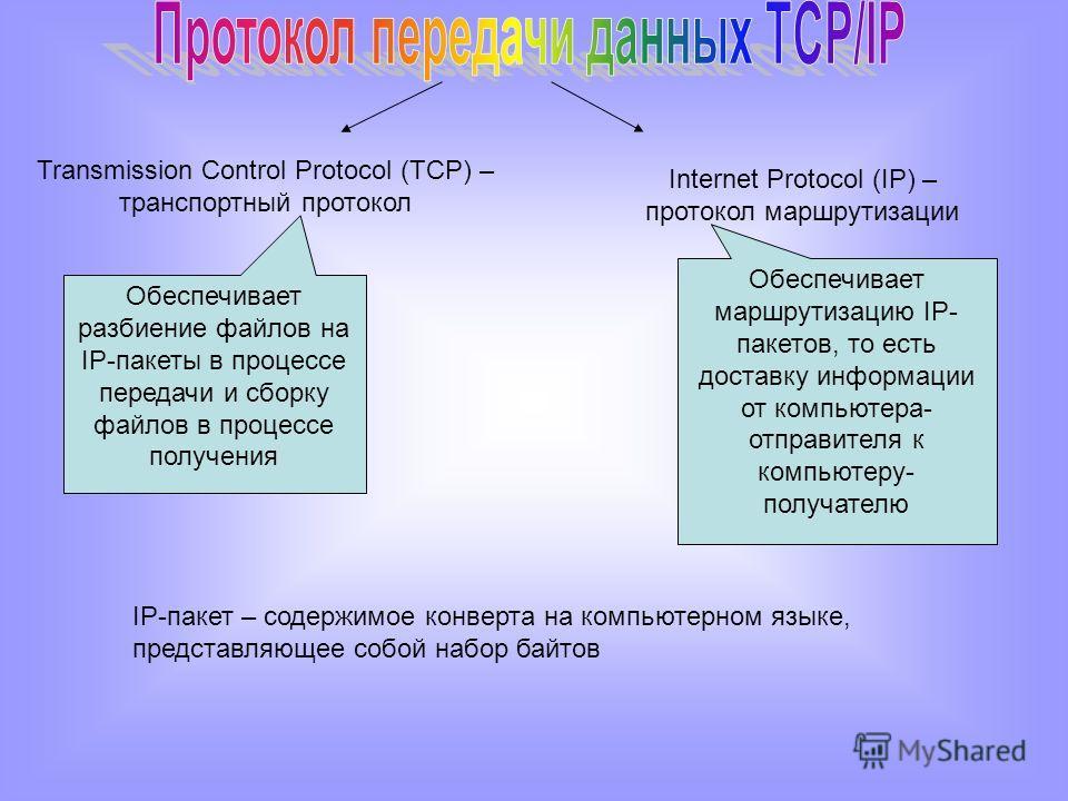 Transmission Control Protocol (TCP) – транспортный протокол Internet Protocol (IP) – протокол маршрутизации Обеспечивает разбиение файлов на IP-пакеты в процессе передачи и сборку файлов в процессе получения Обеспечивает маршрутизацию IP- пакетов, то