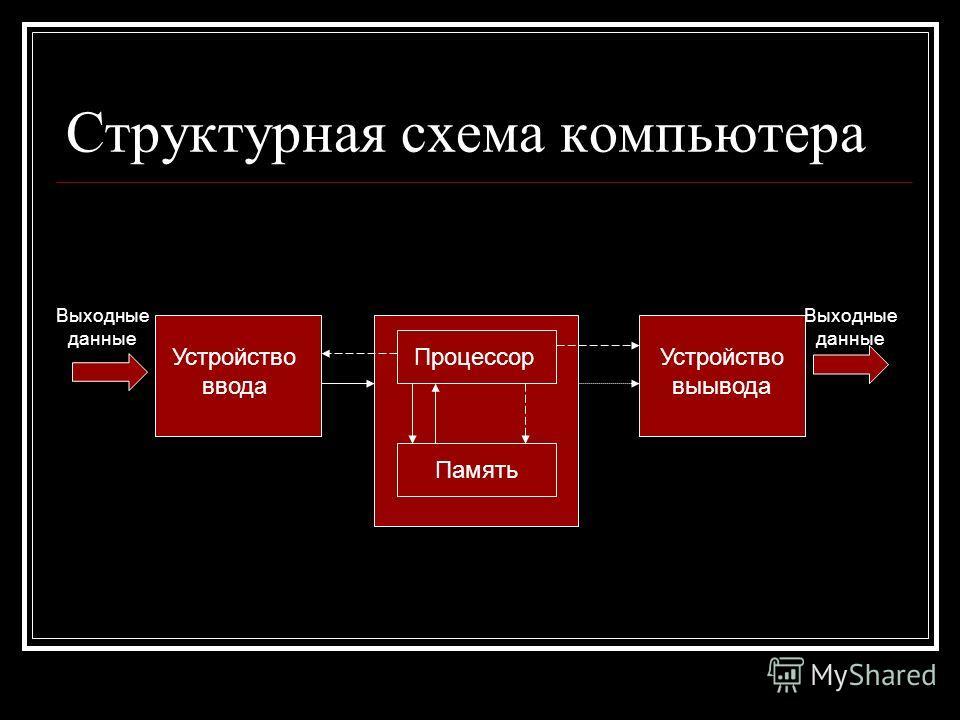 Структурная схема компьютера Выходные данные Устройство ввода Процессор Память Устройство выывода Выходные данные