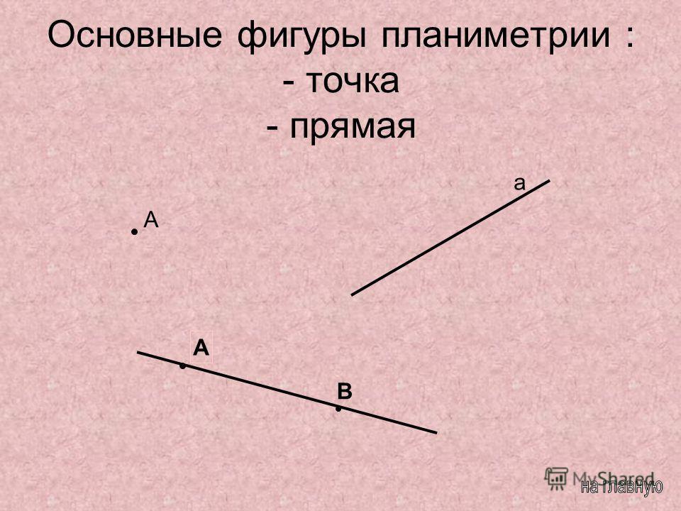 Основные фигуры планиметрии : - точка - прямая А А а В