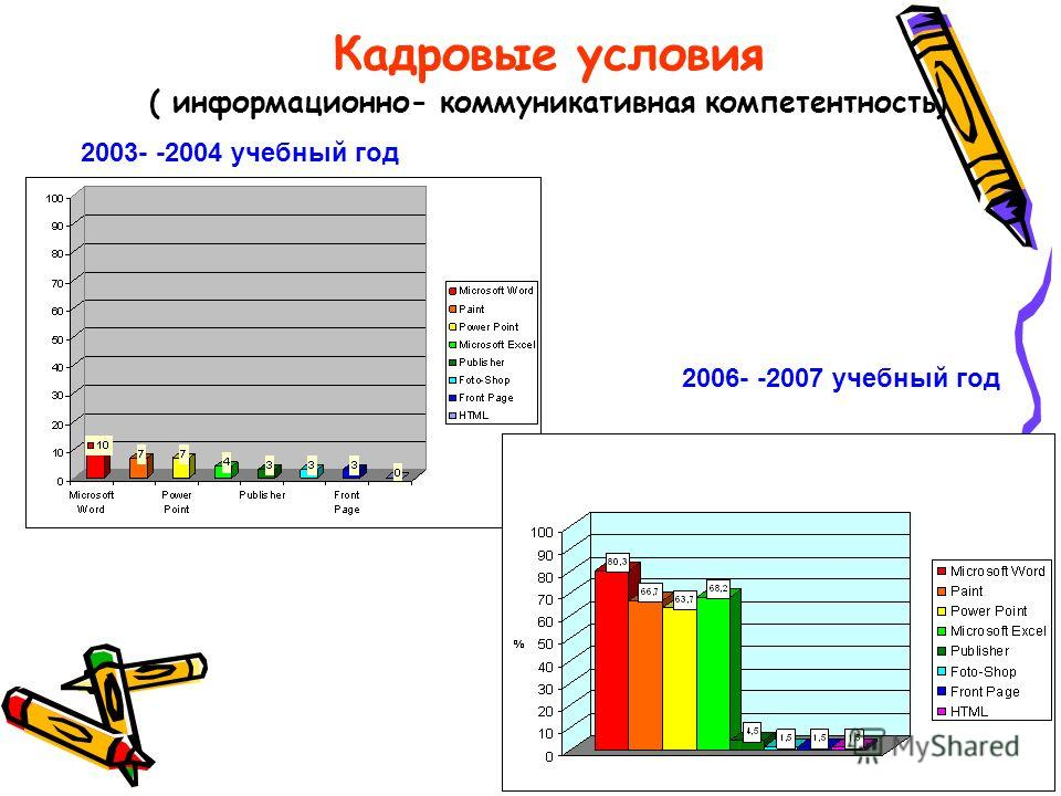 Кадровые условия ( информационно- коммуникативная компетентность) 2003- -2004 учебный год 2006- -2007 учебный год