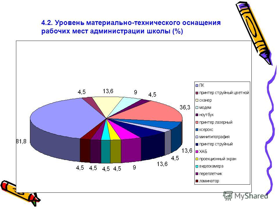 4.2. Уровень материально-технического оснащения рабочих мест администрации школы (%)
