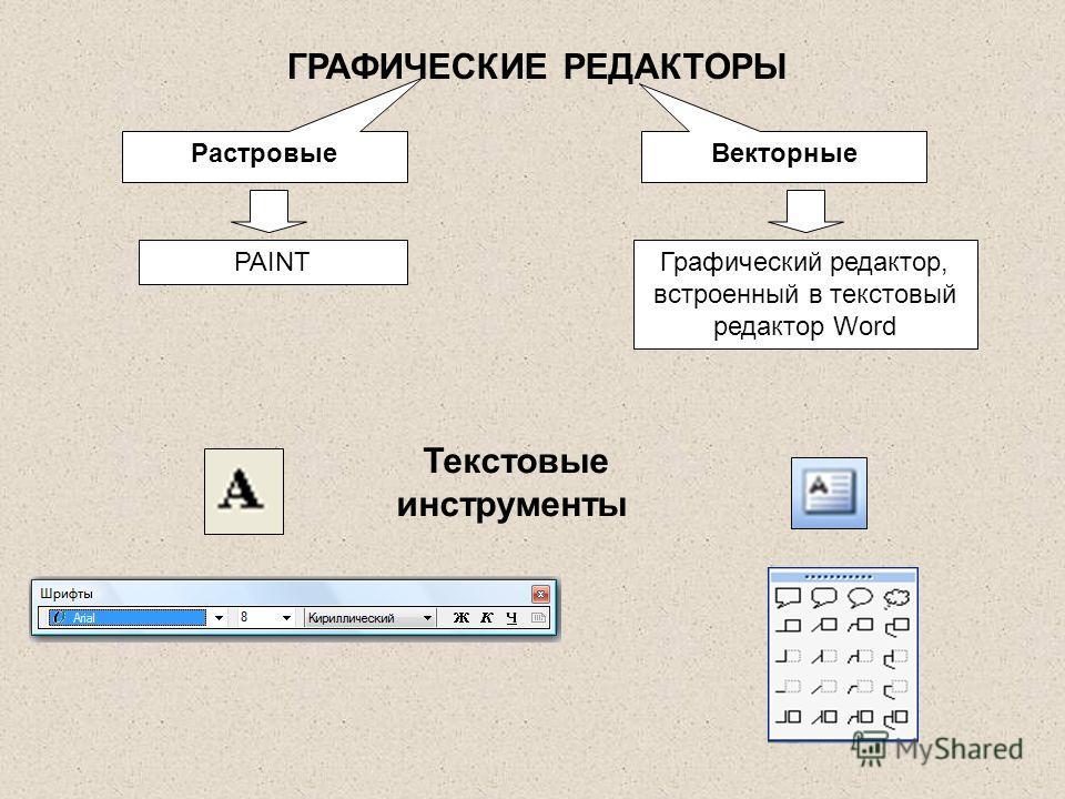 ГРАФИЧЕСКИЕ РЕДАКТОРЫ РастровыеВекторные Текстовые инструменты PAINTГрафический редактор, встроенный в текстовый редактор Word