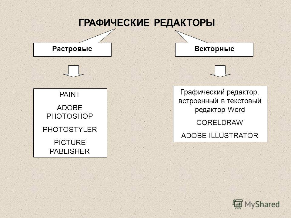 ГРАФИЧЕСКИЕ РЕДАКТОРЫ РастровыеВекторные PAINT ADOBE PHOTOSHOP PHOTOSTYLER PICTURE PABLISHER Графический редактор, встроенный в текстовый редактор Word CORELDRAW ADOBE ILLUSTRATOR