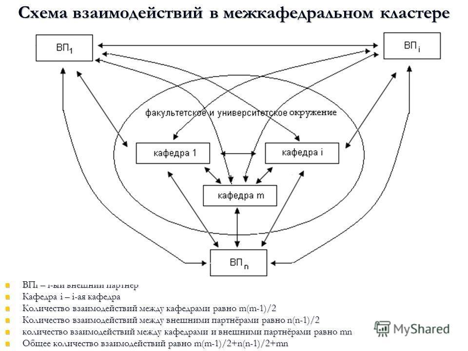 ВПi – i-ый внешний партнёр ВПi – i-ый внешний партнёр Кафедра i – i-ая кафедра Кафедра i – i-ая кафедра Количество взаимодействий между кафедрами равно m(m-1)/2 Количество взаимодействий между кафедрами равно m(m-1)/2 Количество взаимодействий между