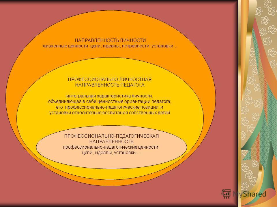 НАПРАВЛЕННОСТЬ ЛИЧНОСТИ жизненные ценности, цели, идеалы, потребности, установки… ПРОФЕССИОНАЛЬНО-ЛИЧНОСТНАЯ НАПРАВЛЕННОСТЬ ПЕДАГОГА интегральная характеристика личности, объединяющая в себе ценностные ориентации педагога, его профессионально-педагог