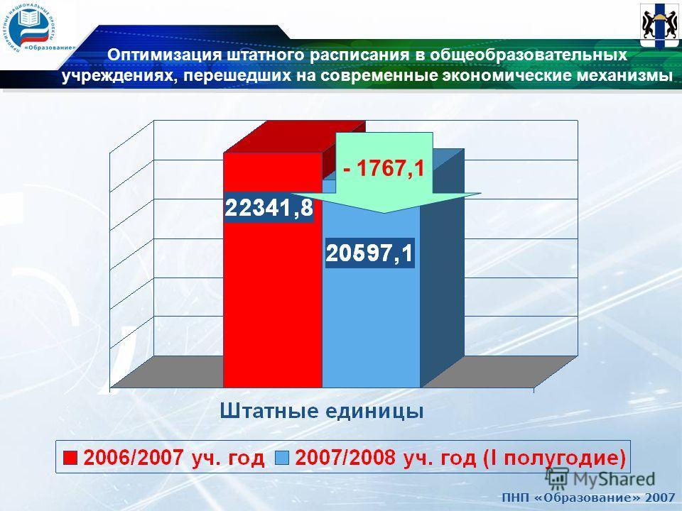 ПНП «Образование» 2007 - 1767,1 Оптимизация штатного расписания в общеобразовательных учреждениях, перешедших на современные экономические механизмы