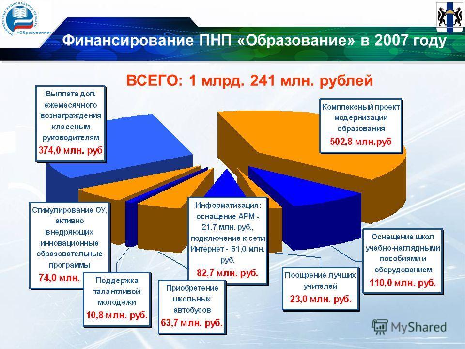 Финансирование ПНП «Образование» в 2007 году ВСЕГО: 1 млрд. 241 млн. рублей