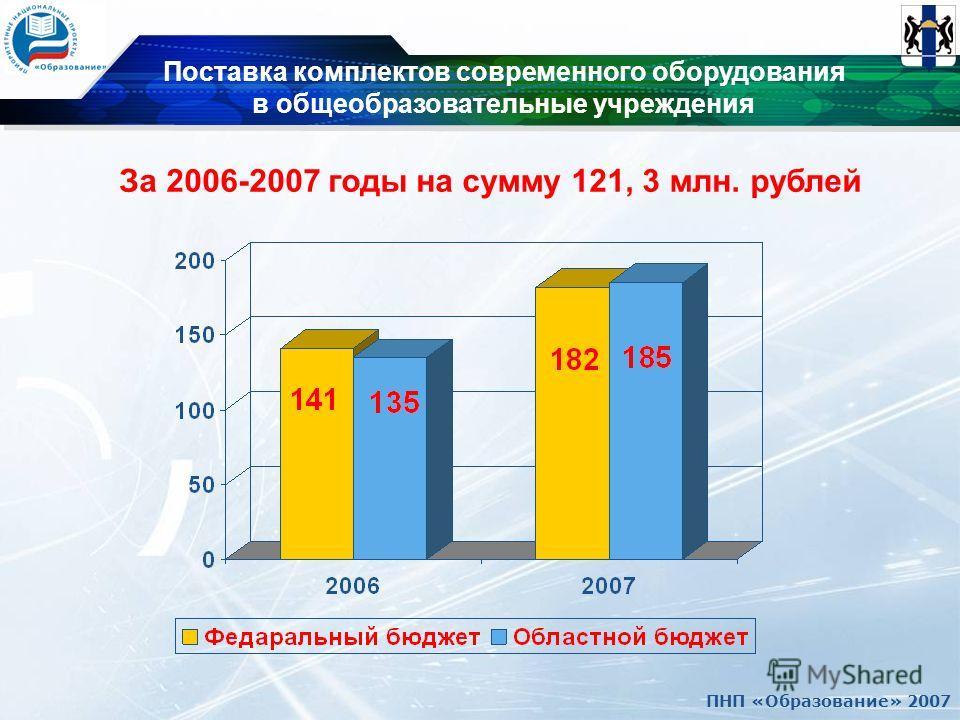 ПНП «Образование» 2007 Поставка комплектов современного оборудования в общеобразовательные учреждения За 2006-2007 годы на сумму 121, 3 млн. рублей