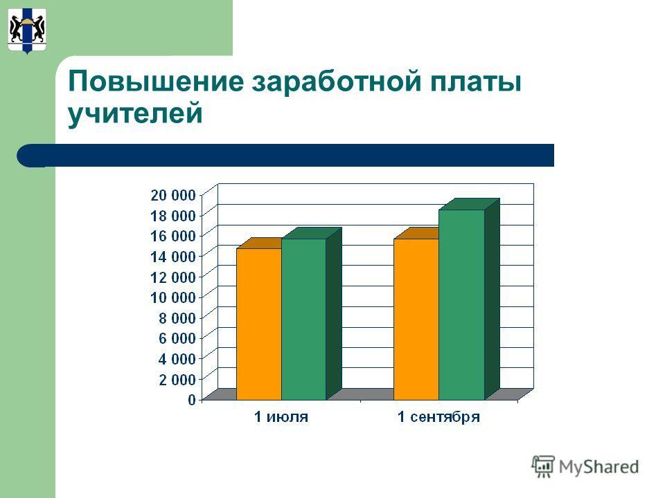Повышение заработной платы учителей