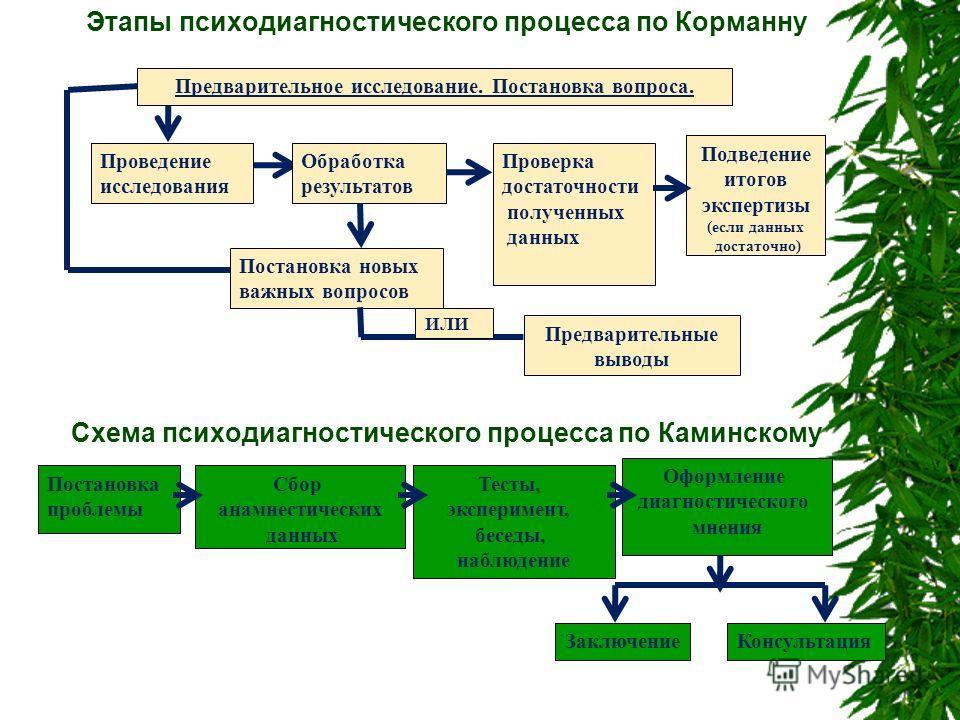 процесса по Корманну Схема