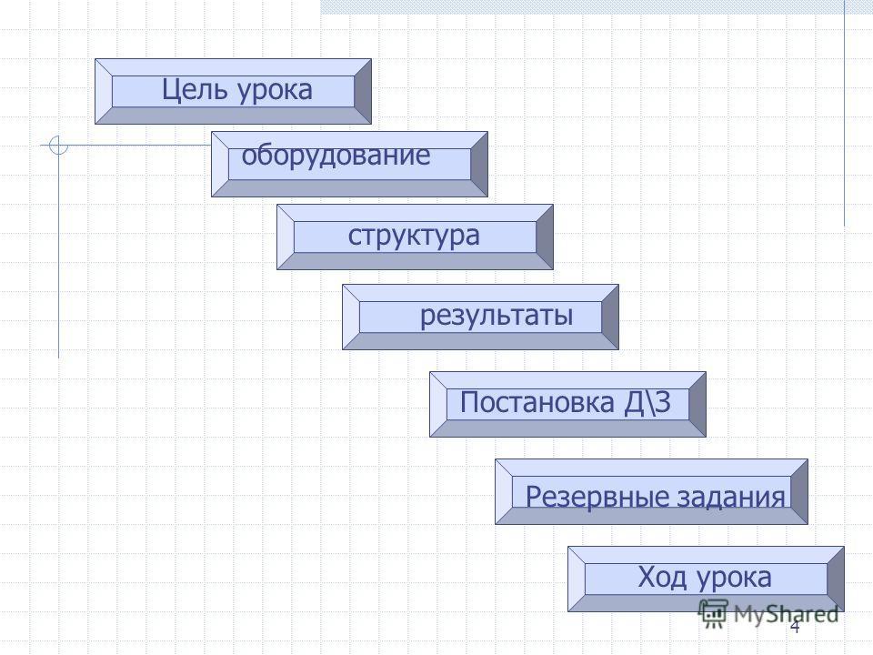 4 Цель урока оборудование структура результаты Постановка Д\З Резервные задания Ход урока