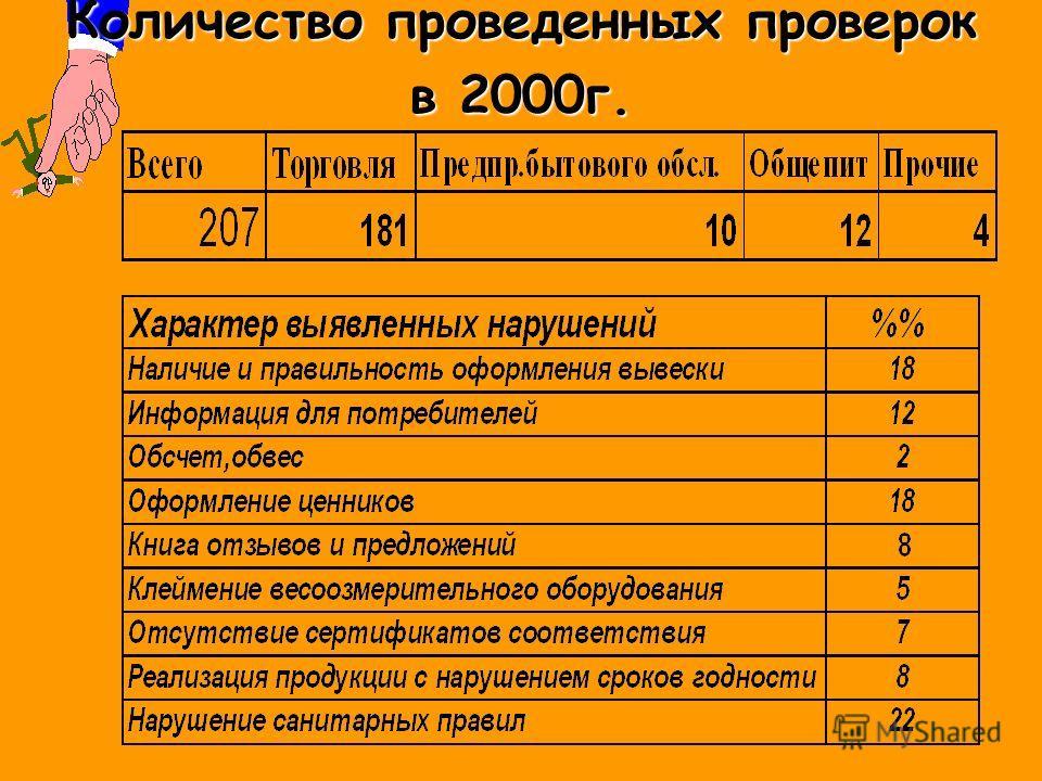 Количество обращений на некачественные услуги 19992000
