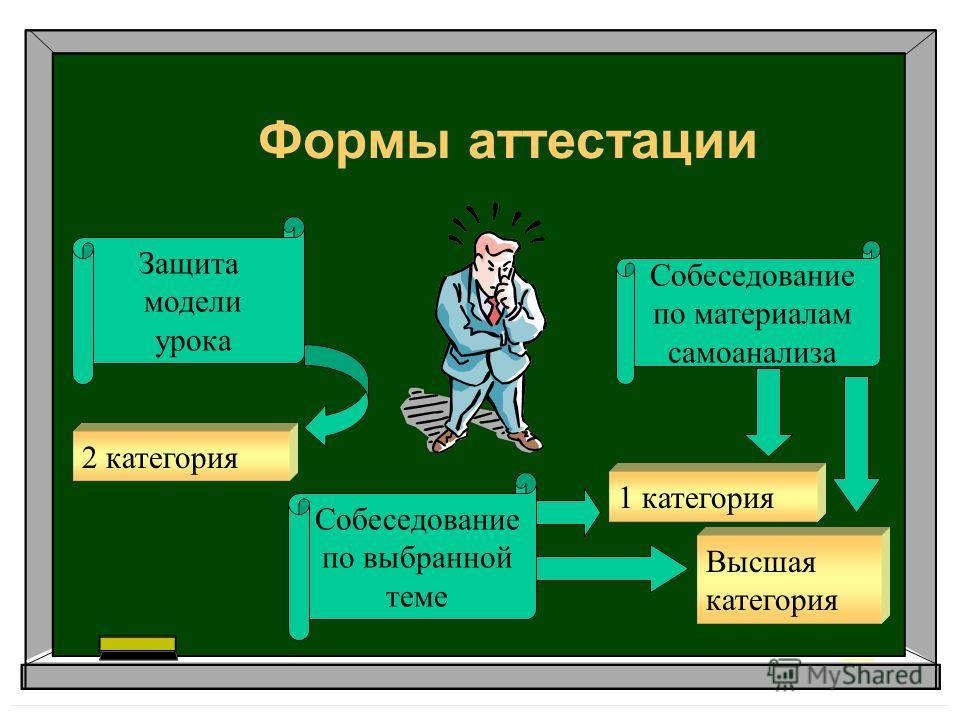Формы аттестации 2 категория 1 категория Высшая категория Защита модели урока Собеседование по материалам самоанализа Собеседование по выбранной теме