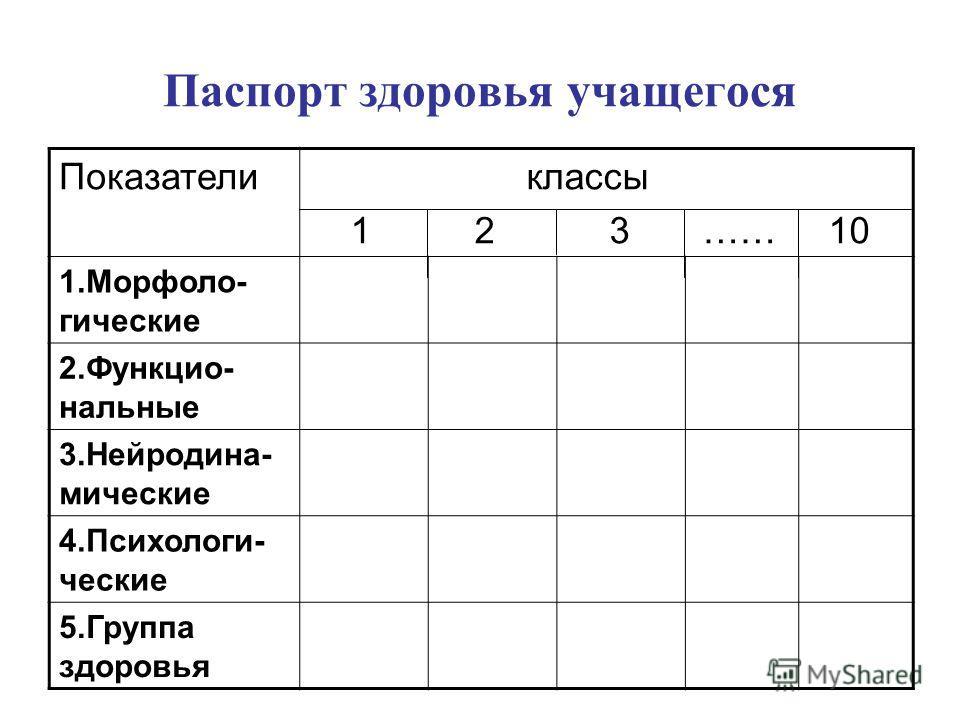 Паспорт здоровья учащегося Показатели классы 1 2 3 …… 10 1.Морфоло- гические 2.Функцио- нальные 3.Нейродина- мические 4.Психологи- ческие 5.Группа здоровья