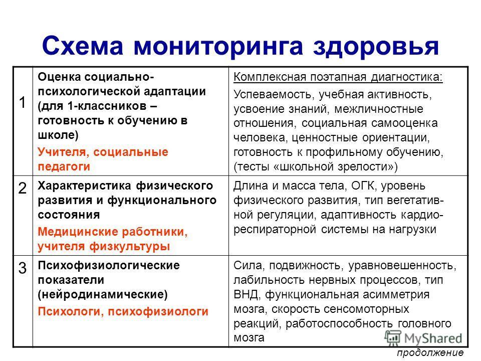 Схема мониторинга здоровья 1