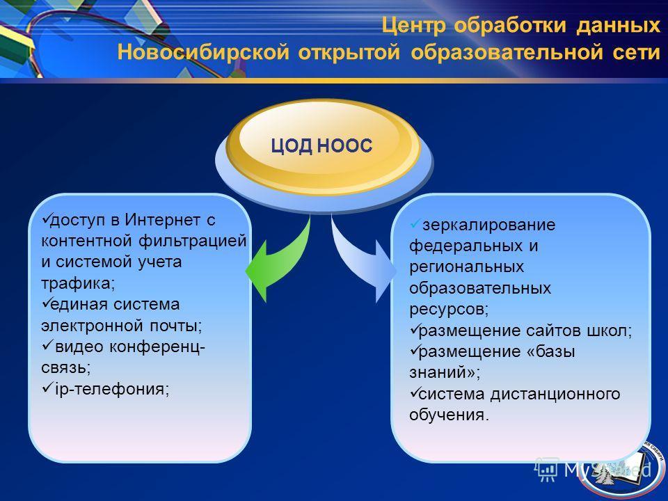 Центр обработки данных Новосибирской открытой образовательной сети ЦОД НООС зеркалирование федеральных и региональных образовательных ресурсов; размещение сайтов школ; размещение «базы знаний»; система дистанционного обучения. доступ в Интернет с кон