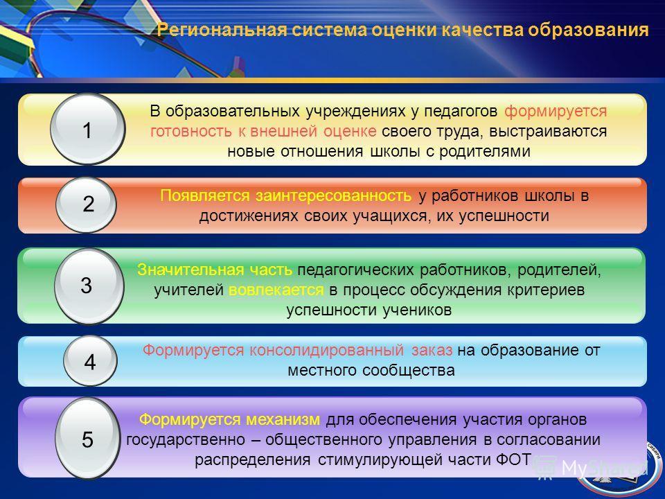 Региональная система оценки качества образования Формируется консолидированный заказ на образование от местного сообщества 4 5 Формируется механизм для обеспечения участия органов государственно – общественного управления в согласовании распределения