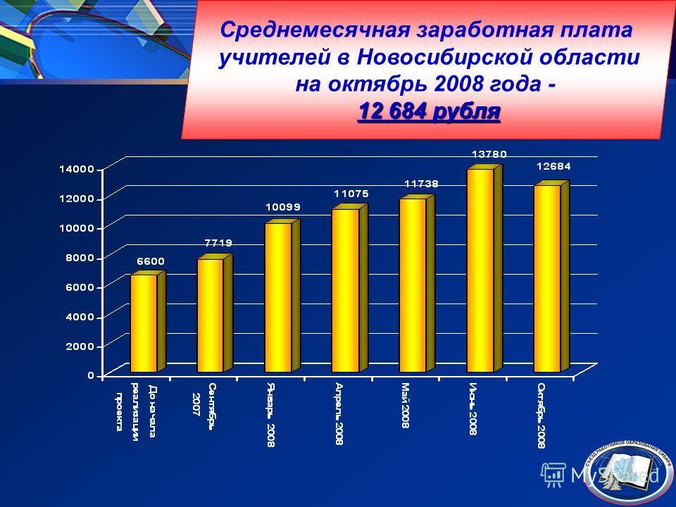 Рост заработной платы учителей 12 684 рубля Среднемесячная заработная плата учителей в Новосибирской области на октябрь 2008 года - 12 684 рубля