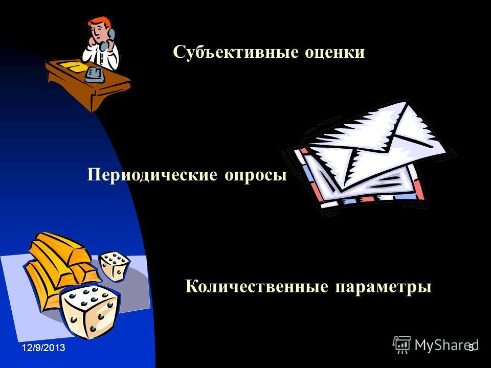 12/9/20135 Периодические опросы Субъективные оценки Количественные параметры