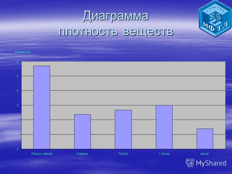 Диаграмма плотность веществ